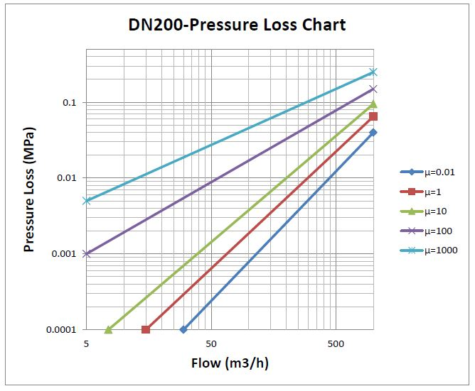 200mm Coriolis Flow Meter DP Chart