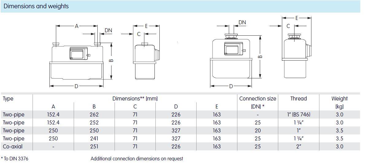 Elster Gas Meter Wiring Diagram - Wiring Diagram Schemes