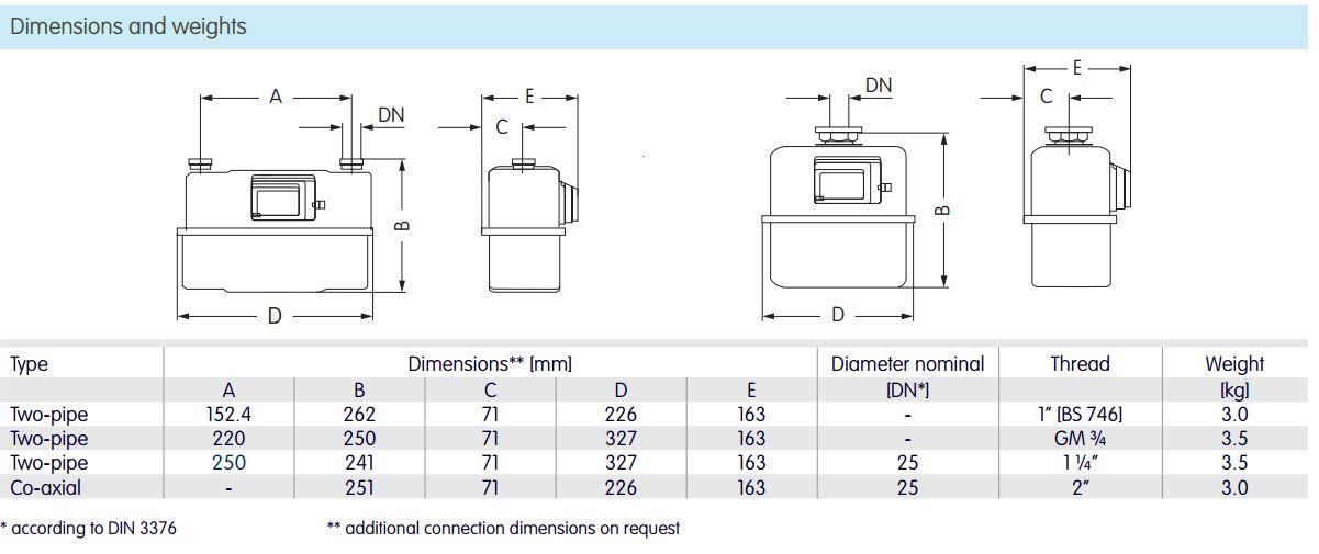 20mm Diaphragm Gas Meter Qmax 6 M3 H Elster Bk Gas