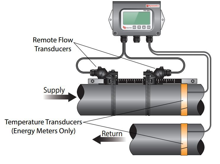 Ultrasonic Flow Meter Guide