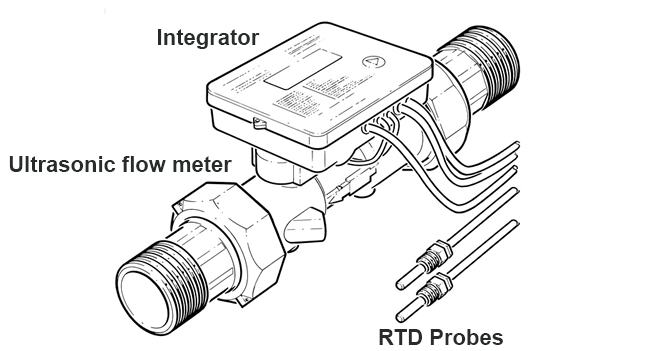 Heat Flow Meter GuideBell Flow Systems