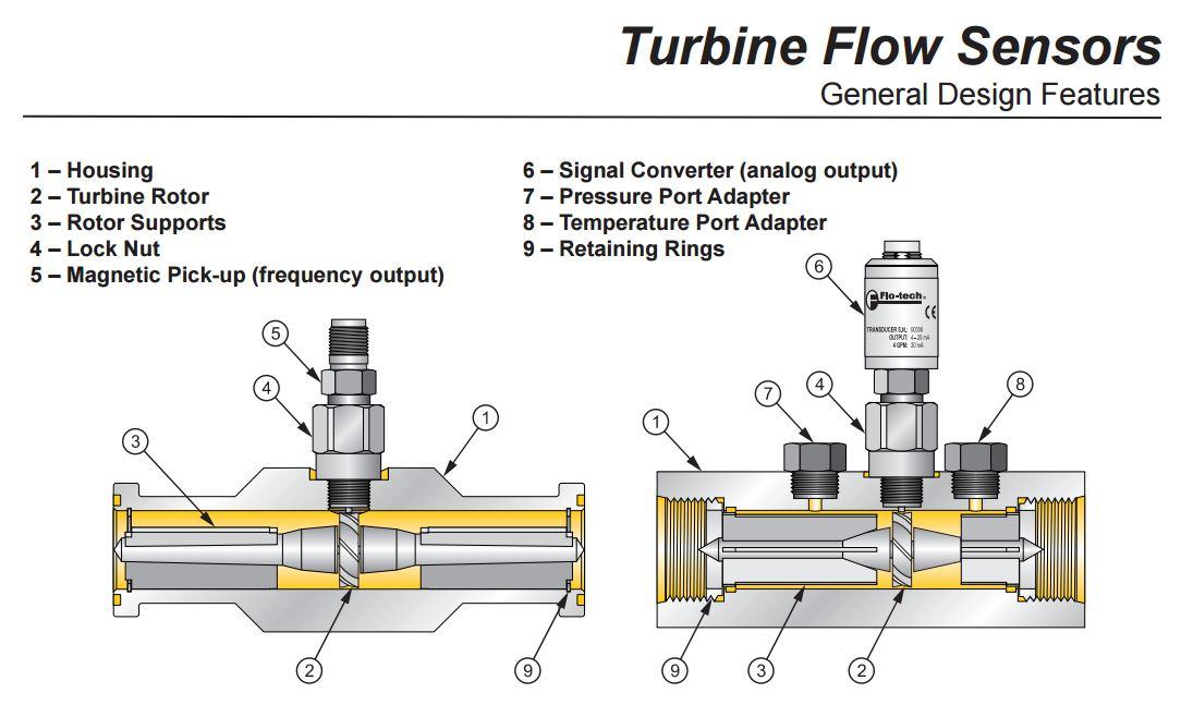 Activa Sensor Array Hydraulic Flow Turbine G 190 Activa