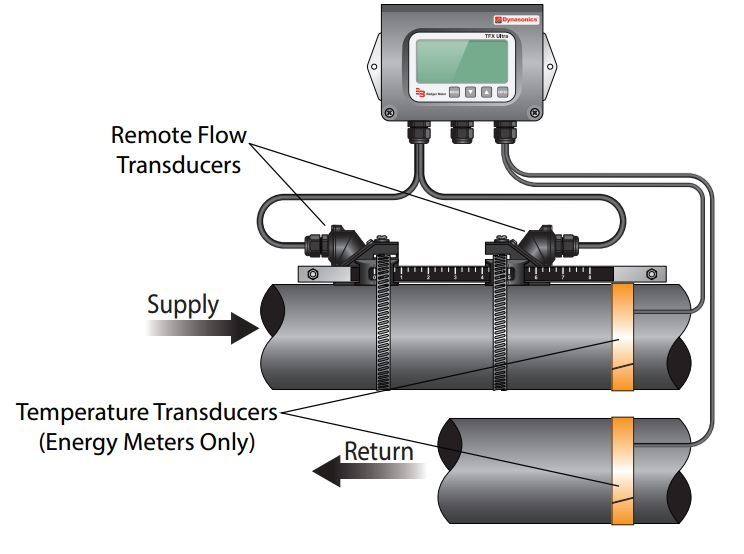 Fixed Ultrasonic Heat Meters 25 6000mm Heat Meters