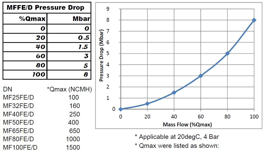 MFFD INDUSTRIAL GAS METERS :: Battery, Stainless Steel DN25